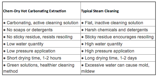 Arevalo Bros Chem Dry Menu Services Carpet Cleaning Upholstery